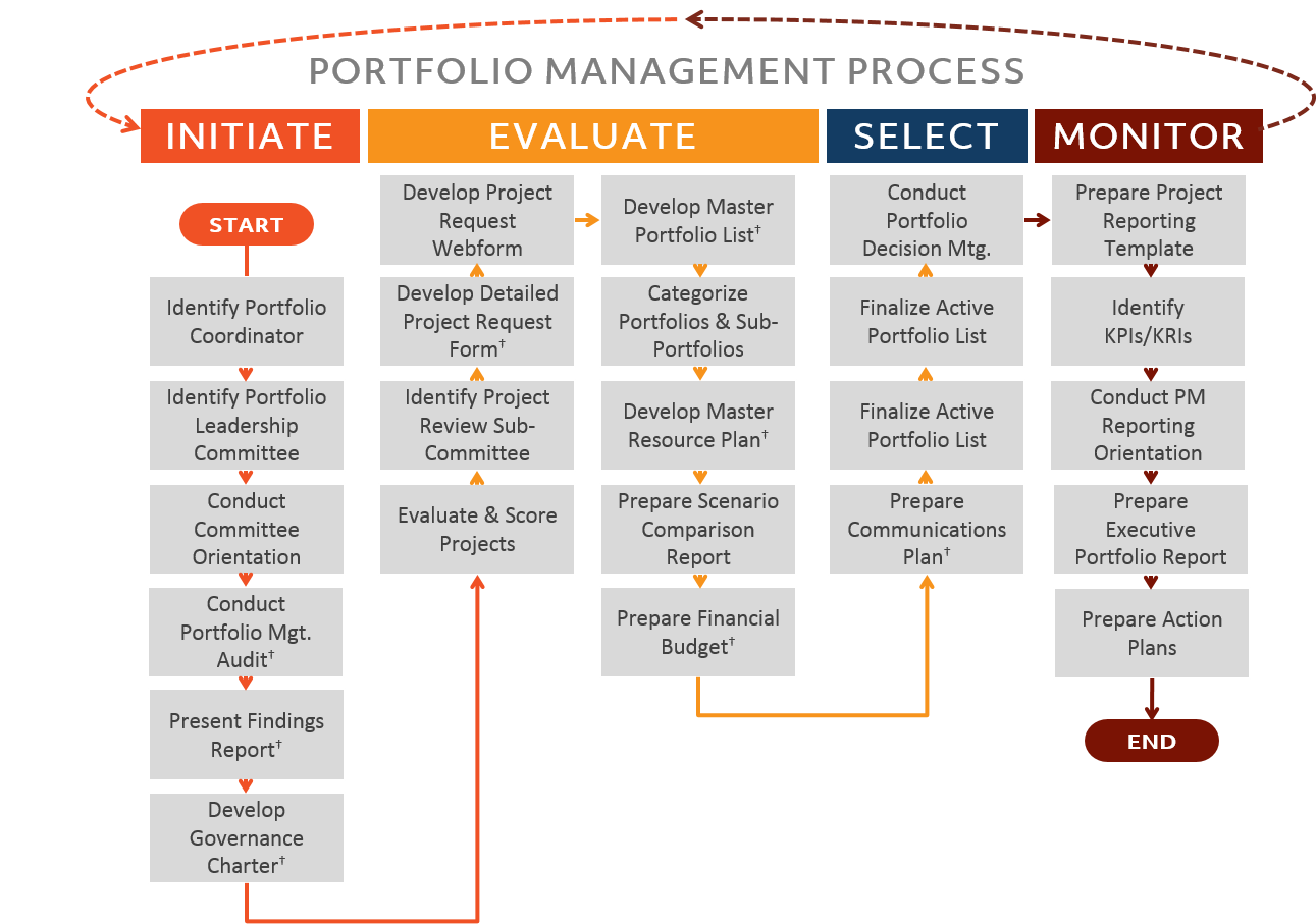 proposing a project portfolio evaluation selection process You are making a specific proposal to management of a project portfolio evaluation and selection process all reports and memos to executives should include an executive summary at the beginning this one is no exception.