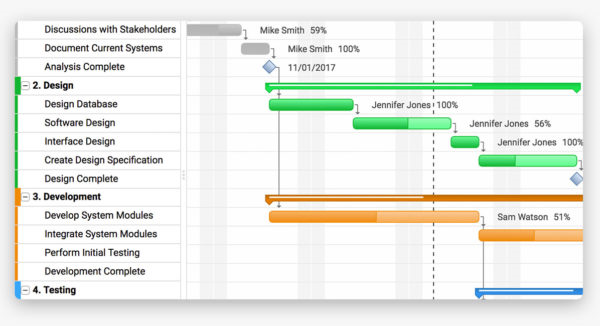 Develop An It Project Schedule Darby Consulting